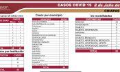 En Chiapas, 48 casos nuevos de Covid-19 y 5 decesos en las últimas horas